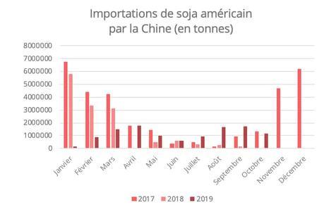 importation-soja-us-chine