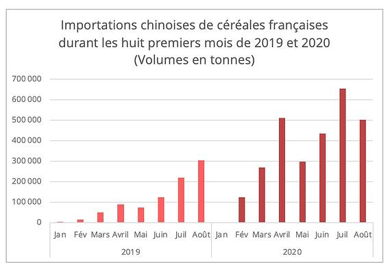 importation_chine_cereales_france