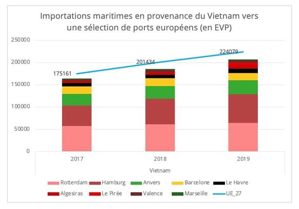 importations_maritimes_vietnam