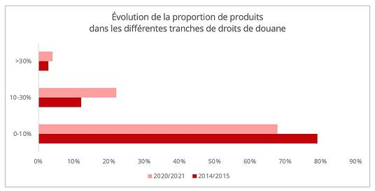 inde_evolution_proprotion_droits_douane