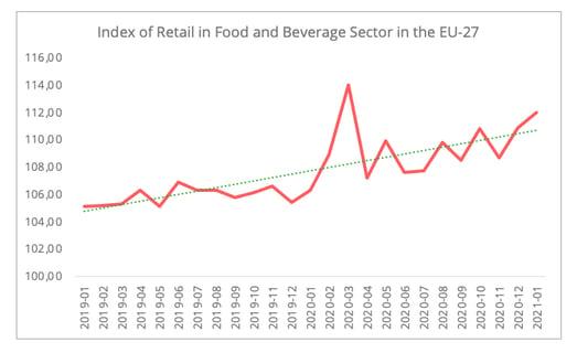 index_retail_food_beverage
