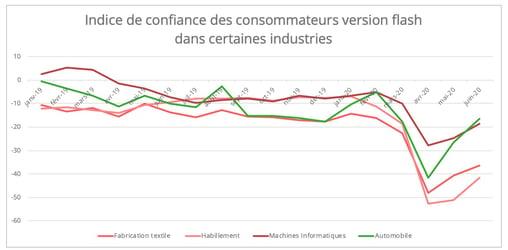 indice-confiance-conmmateurs