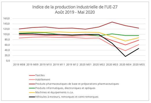 indice-production-industrielle