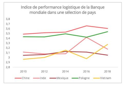 indice_performance_logistique