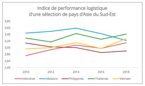 indice_performance_logistique_asie