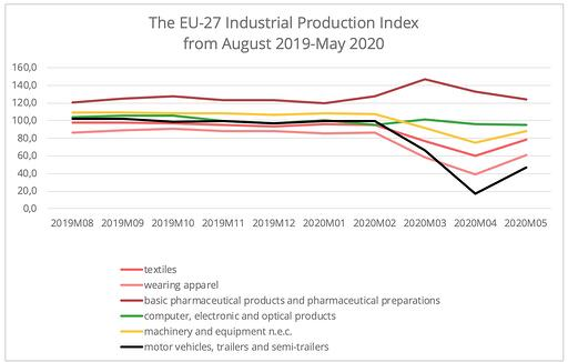 industrial-production-index