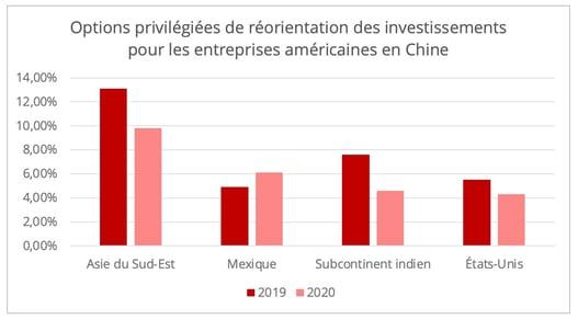 investissement-relocalisation-us