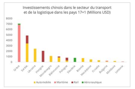 investissement_chine_transport_logistique_17+1