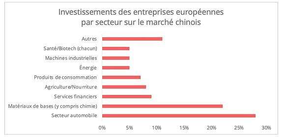 investissements_etrangers_chine