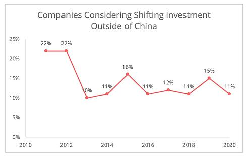 investments_outside_china