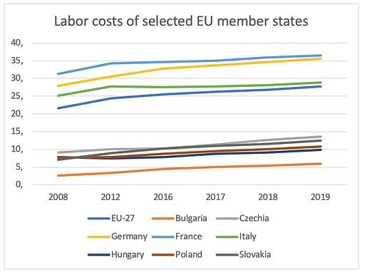 labor-costs-europe