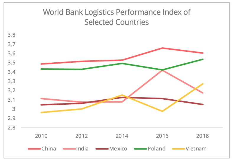 logistics-performance_index