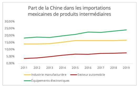 mexique_importation_chine_biens_intermediaires