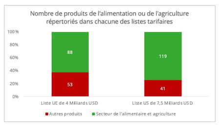 nombre_produits_alimentation_agriculture_liste_tarifaire