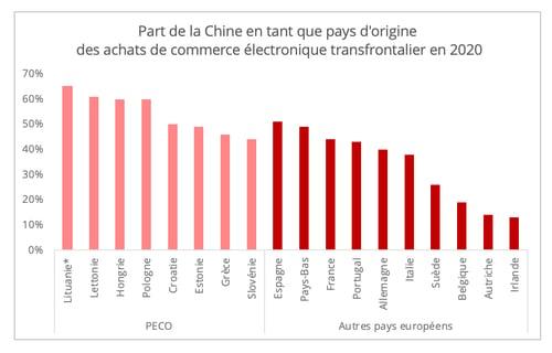 part_chine_commerce_electronique_europe