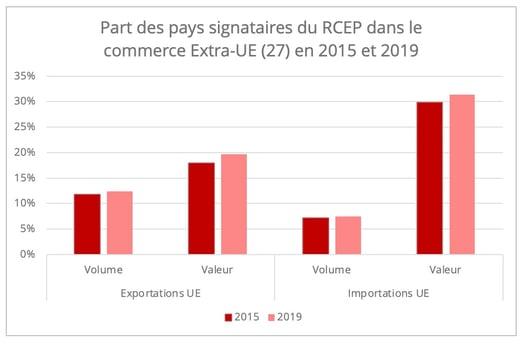 part_pays_rcep_commerce_ue