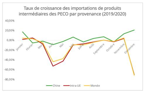peco_importations_biens_intermediaires
