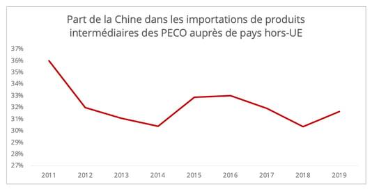 peco_part_importations_chine_biens_intermediaires