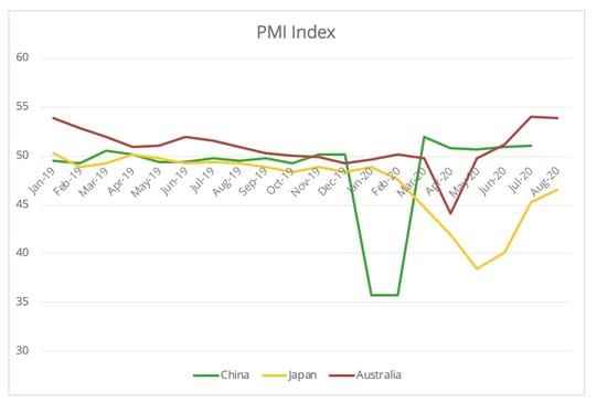 pmi_index