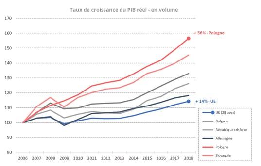 pologne-evolution-pib