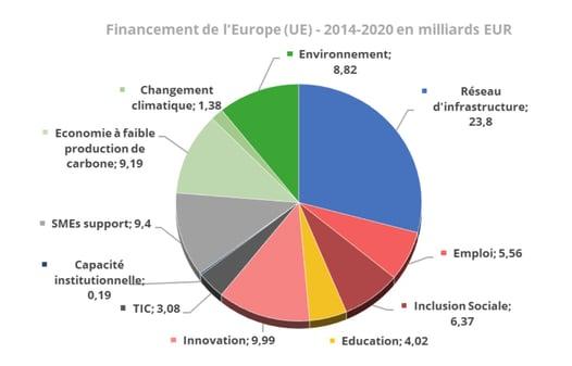 pologne-fonds-europe