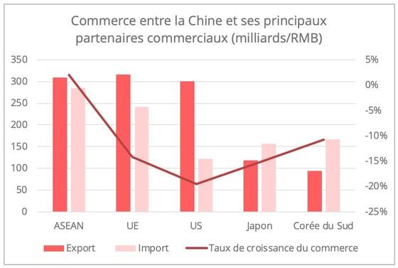 ports-chinois-partenaires-commerciaux