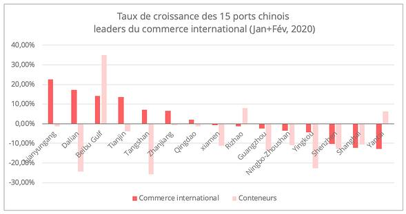 ports-chinois-top-15-1