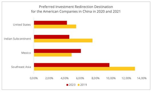 preferred_redirection_us_companies