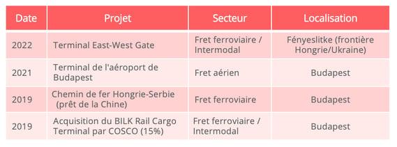 principaux_projets_transport_hongrie