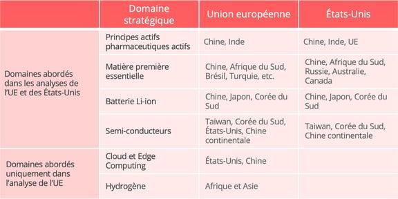 principaux_secteurs_strategique_us_ue
