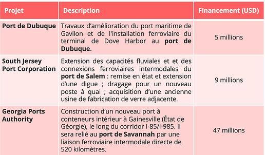 projets_infrastructures_ports_us