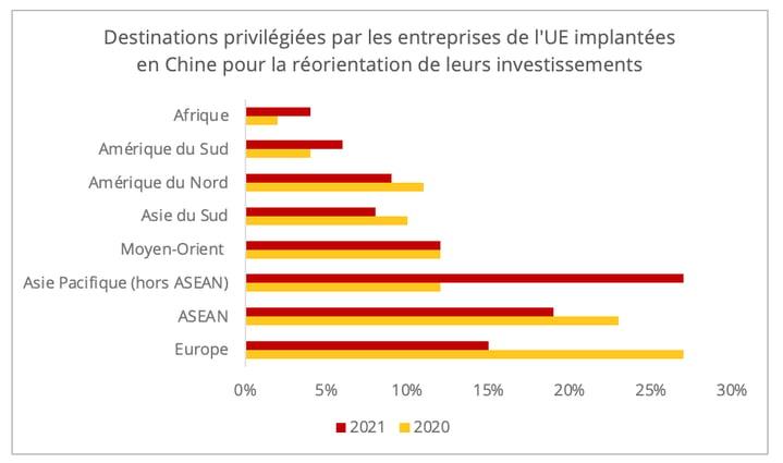reorientation_investissements_entreprises_ue