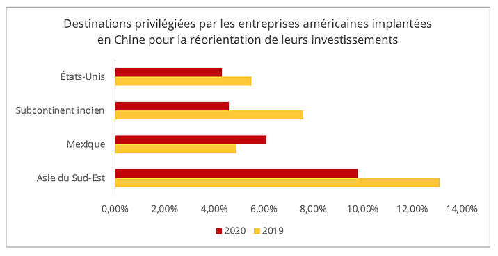 reorientation_investissements_entreprises_us
