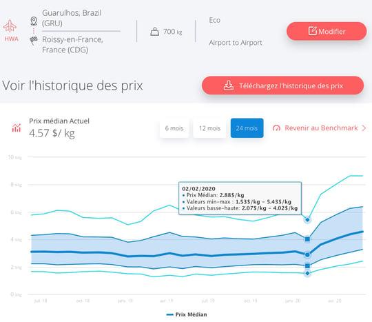 saopaulo-cdg-fret-aerien-prix