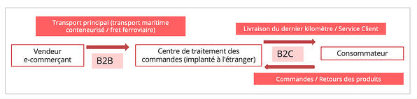 schema_ecommerce_transfrontalier