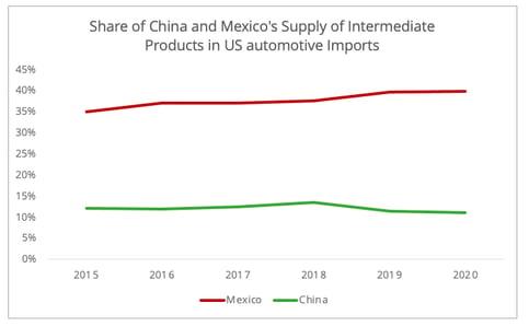 share_china_mexico_supply_us_automotive