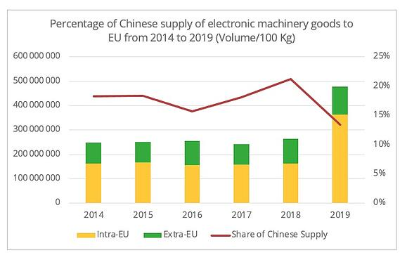 share_chinese_supply_electronic_goods