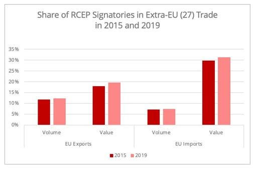 share_rcep_ue_trade