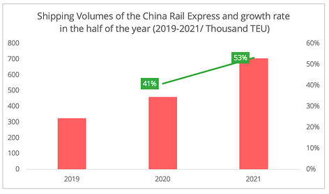 shipping_volumes_china_railway_express_S1_2021