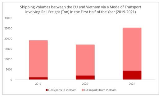 shipping_volumes_eu_vietnam_involving_rail_freight