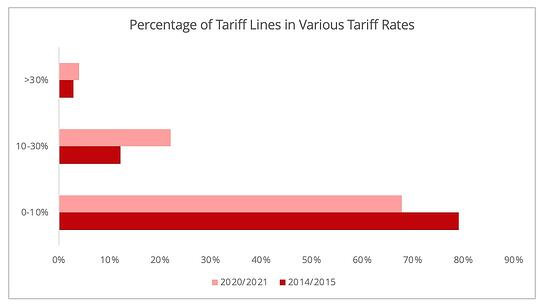 tariffs_evolution_proportion_india