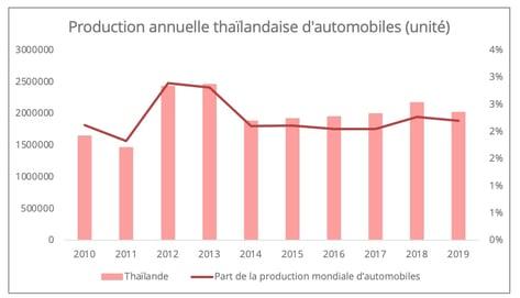 thailande_production_automobile