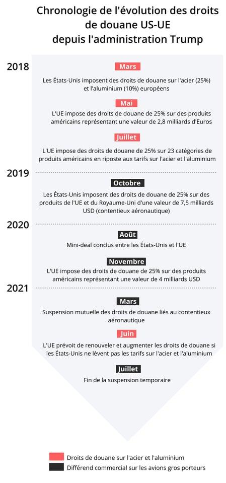 timeline_fr-1