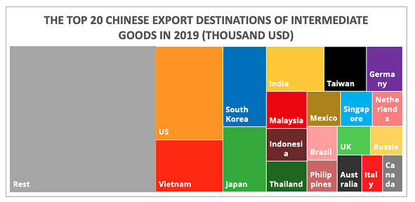 top20_chinese_export_destinations