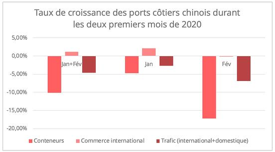 trafic-ports-chinois-debut-2020-fr