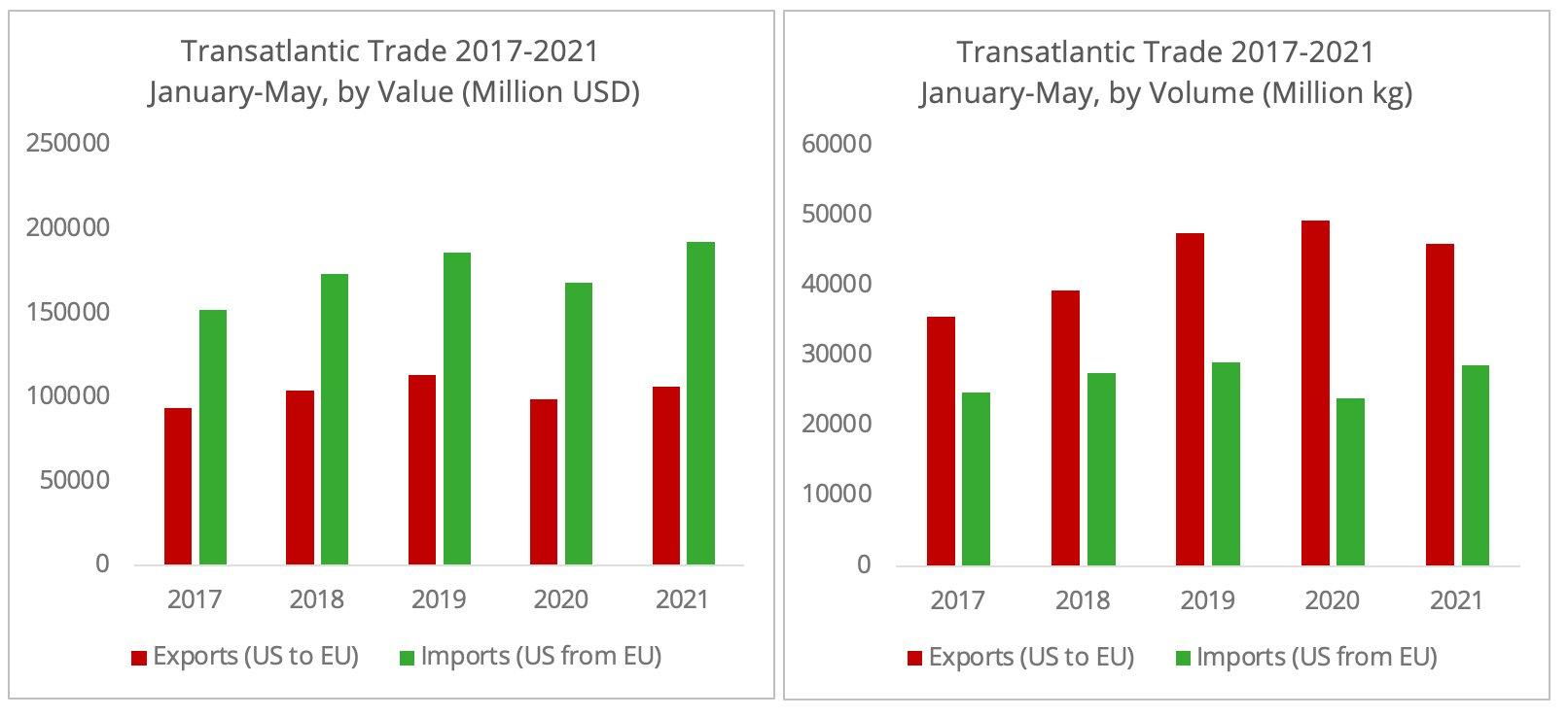 transatlantic_trade_2017-2021_jan_may