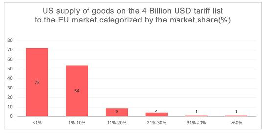 ue_tariff_list_market_share
