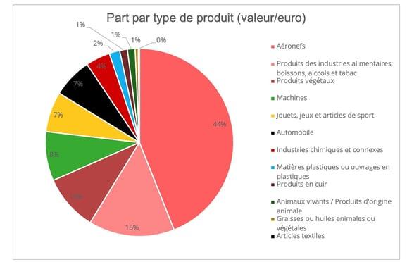 ue_tariff_list_produits