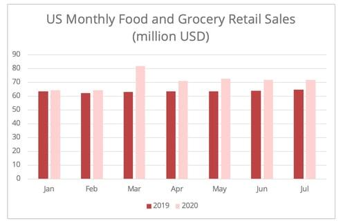 us-food-grocery-sales