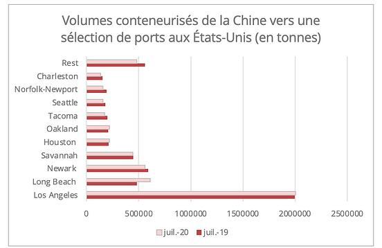 us_china_volumes_conteneurise